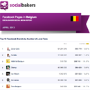 April 2013 Social Media Report: Facebook Pages in Belgium image
