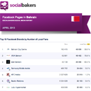 April 2013 Social Media Report: Facebook Pages in Bahrain image