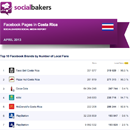 April 2013 Social Media Report: Facebook Pages in Costa Rica image