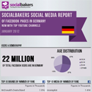 Social Media Statistics of Facebook & YouTube for brands in Germany - January 2012 image
