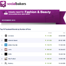 November 2012 Facebook Report: Fashion & Beauty Industry image