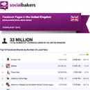 February 2013 Social Media Report: Facebook Pages in the United Kingdom image