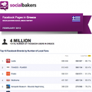February 2013 Social Media Report: Facebook Pages in Greece image
