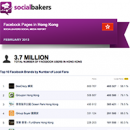 February 2013 Social Media Report: Facebook Pages in Hong Kong image