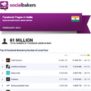 February 2013 Social Media Report: Facebook Pages in India image