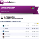 February 2013 Social Media Report: Facebook Pages in Jordan image