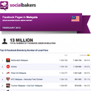 February 2013 Social Media Report: Facebook Pages in Malaysia image