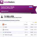 February 2013 Social Media Report: Facebook Pages in Russia image