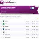 April 2013 Social Media Report: Facebook Pages in Finland image