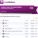 April 2013 Social Media Report: Facebook Pages in the United Kingdom image