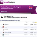March 2013 Social Media Report: Facebook Pages in the United Kingdom image
