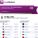 November 2012 Social Media Report: Facebook Pages in the United Kingdom image