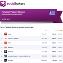 April 2013 Social Media Report: Facebook Pages in Greece image