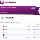 January 2013 Social Media Report: Facebook Pages in Greece - UPDATE image