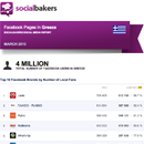 March 2013 Social Media Report: Facebook Pages in Greece image