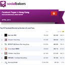 April 2013 Social Media Report: Facebook Pages in Hong Kong image