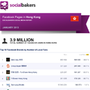 January 2013 Social Media Report: Facebook Pages in Hong Kong - UPDATE image