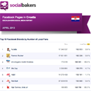 April 2013 Social Media Report: Facebook Pages in Croatia image
