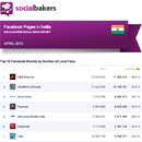 April 2013 Social Media Report: Facebook Pages in India image