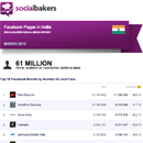 March 2013 Social Media Report: Facebook Pages in India image