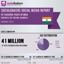 Social Media Statistics of Facebook & YouTube for brands in India - January 2012 image