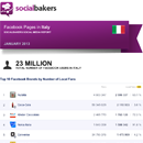 January 2013 Social Media Report: Facebook Pages in Italy - UPDATE image