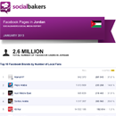 January 2013 Social Media Report: Facebook Pages in Jordan - UPDATE image