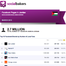March 2013 Social Media Report: Facebook Pages in Jordan image