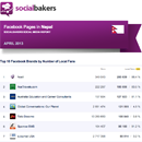 April 2013 Social Media Report: Facebook Pages in Nepal image