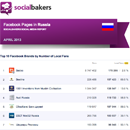April 2013 Social Media Report: Facebook Pages in Russia image