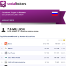 January 2013 Social Media Report: Facebook Pages in Russia - UPDATE image