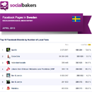 April 2013 Social Media Report: Facebook Pages in Sweden image