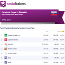 April 2013 Social Media Report: Facebook Pages in Slovakia image