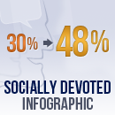 Socially Devoted Brands Increase Response Rate To 48.1% [Infographic] image