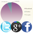 Google+ brands grow faster than brands on Twitter! image