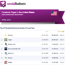 April 2013 Social Media Report: Facebook Pages in the United States image