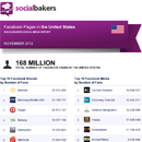 November 2012 Social Media Report: Facebook Pages in the United States image