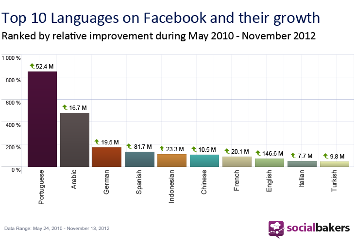 Top Fastest Growing Facebook Languages Social Media - Top ten languages spoken in the world 2016