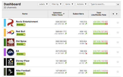YouTube statistics at Socialbakers