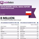 Exclusively: Quarterly Social Media Report on Local Facebook Pages in Poland image