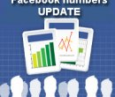 Facebook gains 80 million new accounts in the first quarter of 2011! image