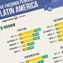 Infographic: Car Brands Facebook Performance in Latam image