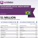 June 2012 Social Media Report: Facebook Pages in Brazil image