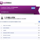 October 2012 Social Media Report: Facebook Pages in Salvador image
